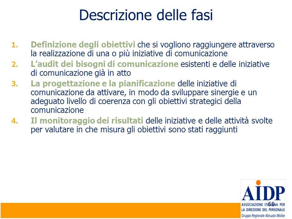 55 Descrizione delle fasi 1. Definizione degli obiettivi che si vogliono raggiungere attraverso la realizzazione di una o più iniziative di comunicazi