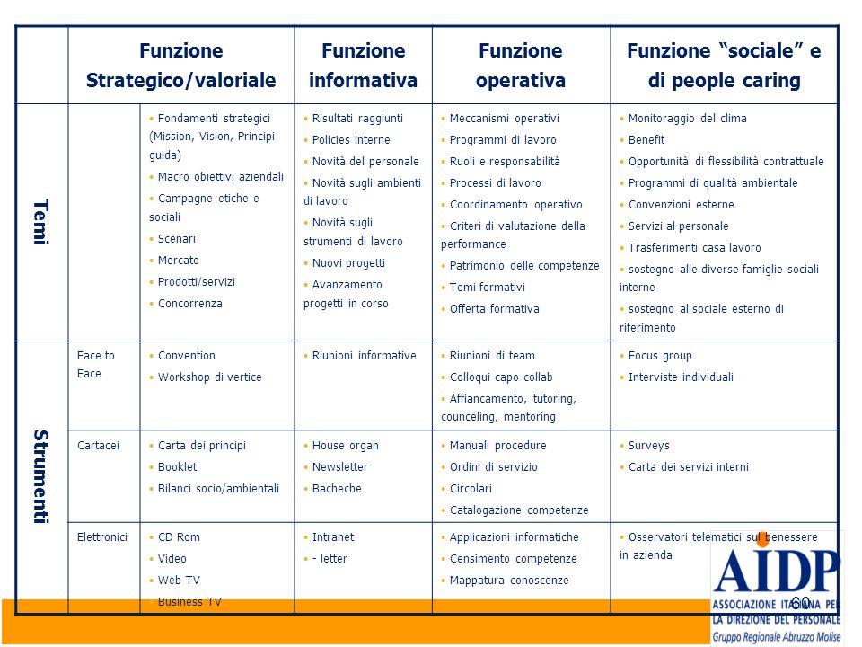 60 Funzione Strategico/valoriale Funzione informativa Funzione operativa Funzione sociale e di people caring Temi Fondamenti strategici (Mission, Visi