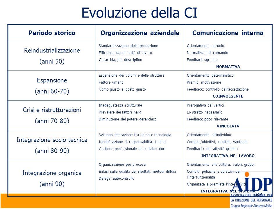 66 Evoluzione della CI Periodo storicoOrganizzazione aziendaleComunicazione interna Reindustrializzazione (anni 50) Standardizzazione della produzione