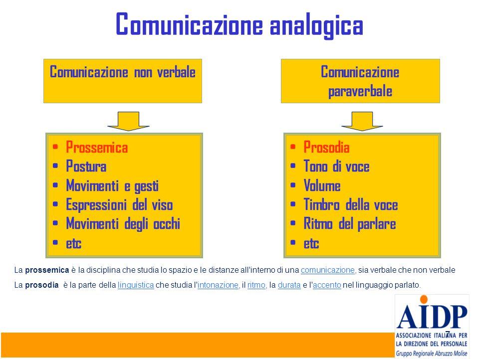 7 Comunicazione analogica Comunicazione non verbaleComunicazione paraverbale Prossemica Postura Movimenti e gesti Espressioni del viso Movimenti degli