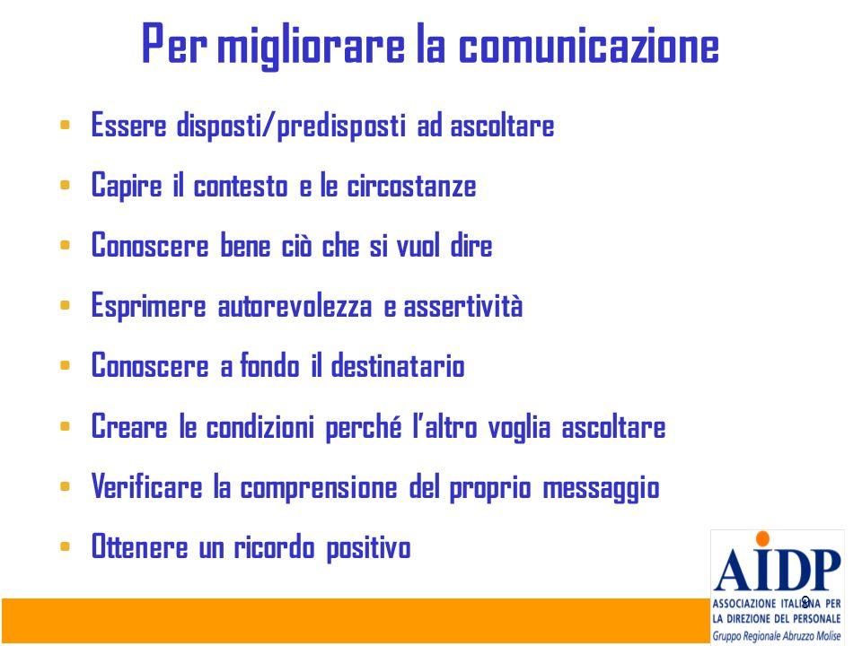 9 Per migliorare la comunicazione Essere disposti/predisposti ad ascoltare Capire il contesto e le circostanze Conoscere bene ciò che si vuol dire Esp
