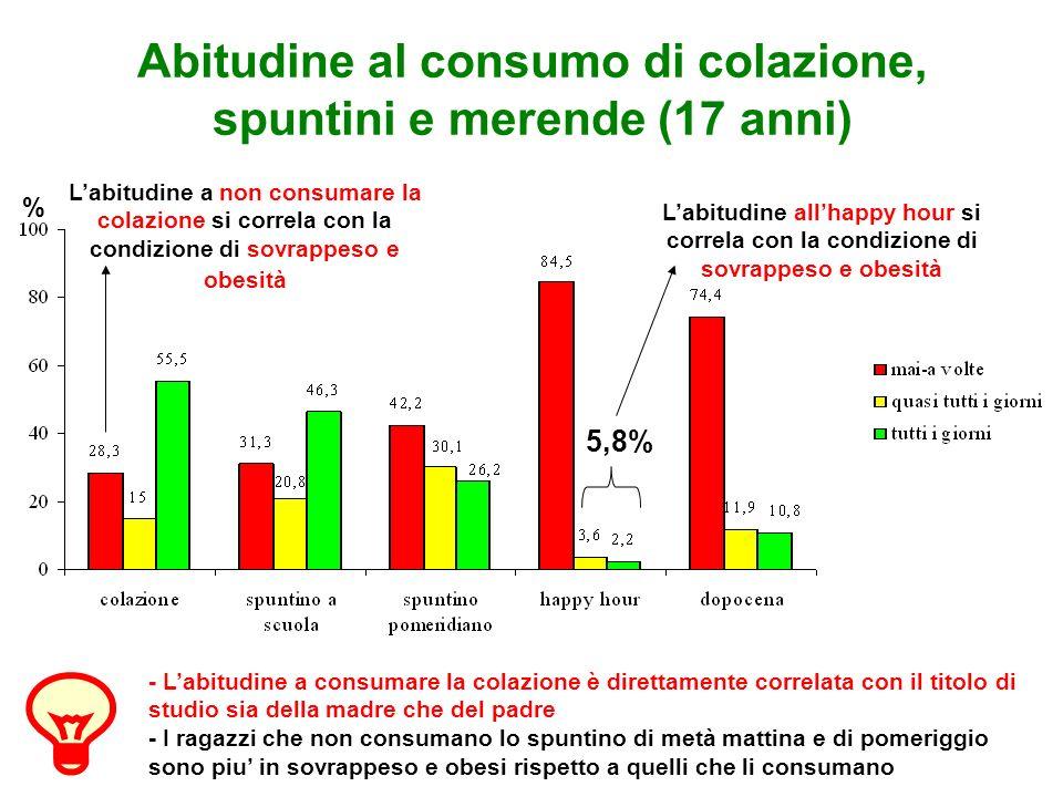 Abitudine al consumo di colazione, spuntini e merende (17 anni) Labitudine a non consumare la colazione si correla con la condizione di sovrappeso e o