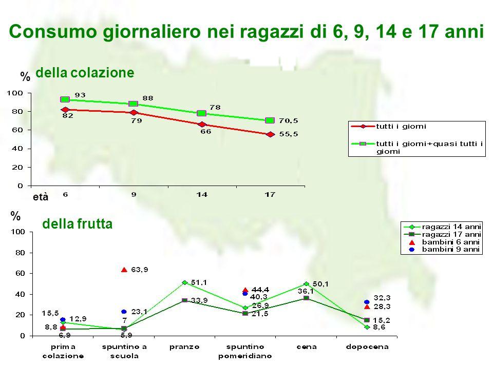 Consumo giornaliero nei ragazzi di 6, 9, 14 e 17 anni % della colazione della frutta % età