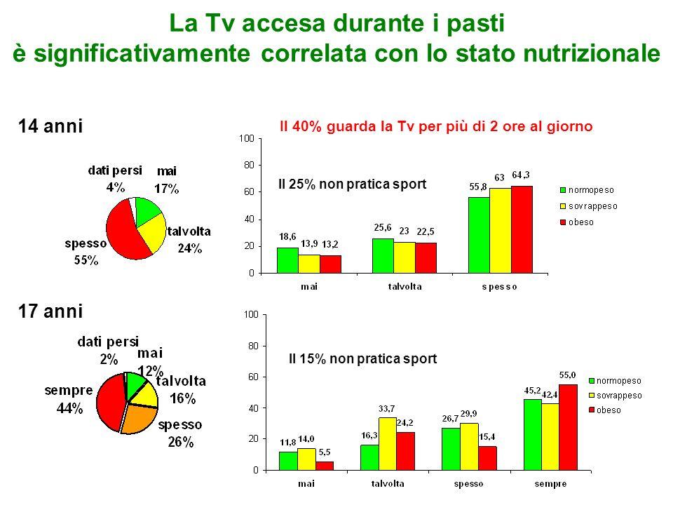 La Tv accesa durante i pasti è significativamente correlata con lo stato nutrizionale 14 anni 17 anni Il 40% guarda la Tv per più di 2 ore al giorno I