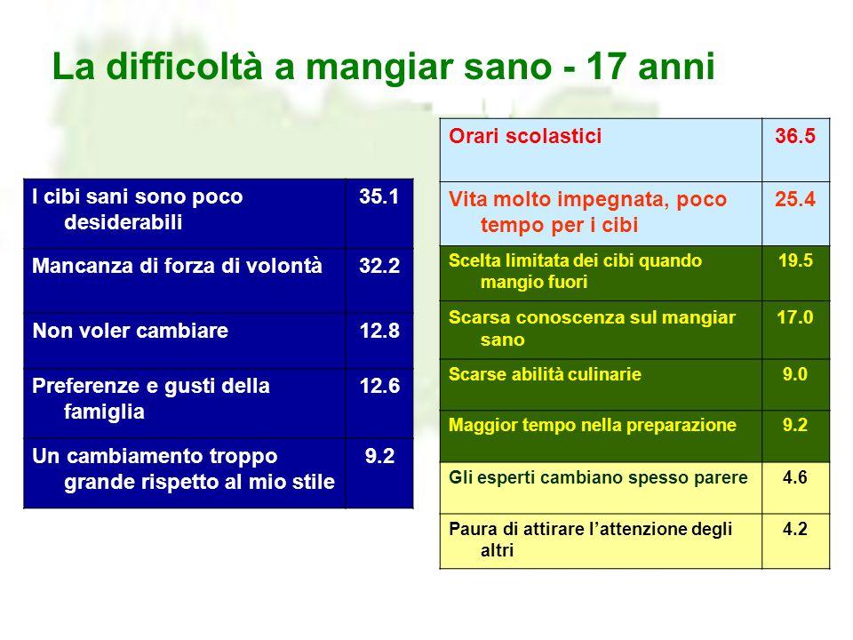 La difficoltà a mangiar sano - 17 anni Orari scolastici36.5 Vita molto impegnata, poco tempo per i cibi 25.4 Scelta limitata dei cibi quando mangio fu
