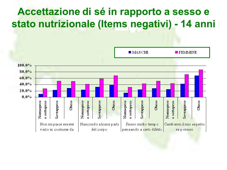 Accettazione di sé in rapporto a sesso e stato nutrizionale (Items negativi) - 14 anni