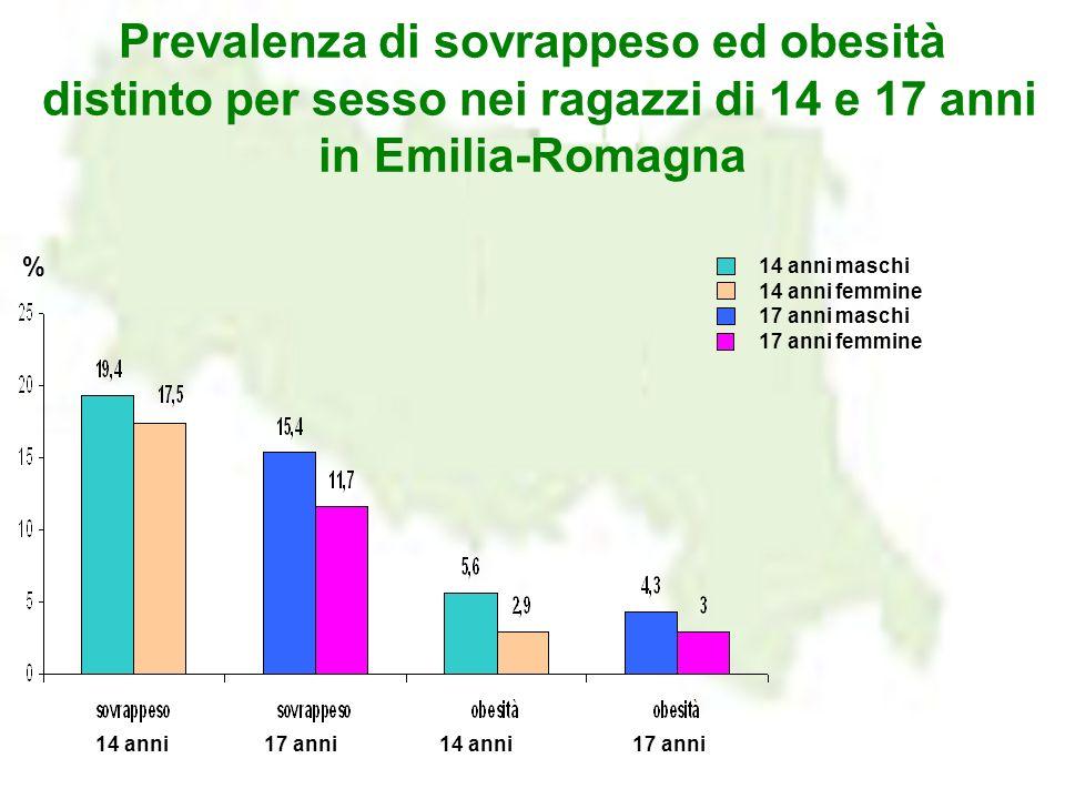 Prevalenza di sovrappeso ed obesità distinto per sesso nei ragazzi di 14 e 17 anni in Emilia-Romagna 14 anni maschi 14 anni femmine 17 anni maschi 17