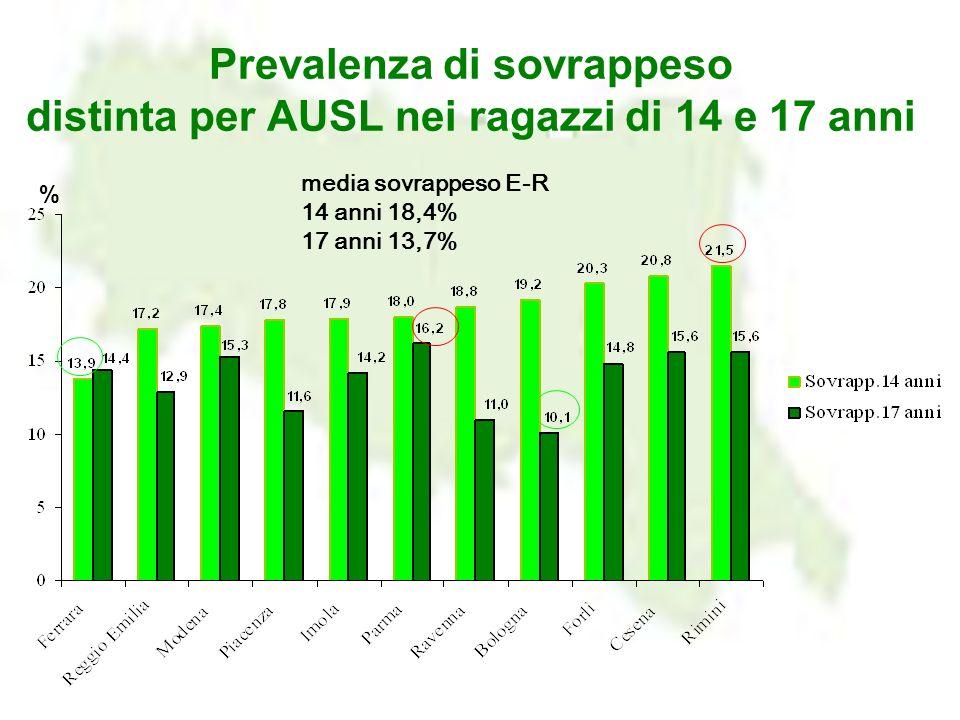 % Prevalenza di sovrappeso distinta per AUSL nei ragazzi di 14 e 17 anni media sovrappeso E-R 14 anni 18,4% 17 anni 13,7%