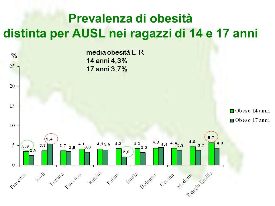 Prevalenza di obesità distinta per AUSL nei ragazzi di 14 e 17 anni % media obesità E-R 14 anni 4,3% 17 anni 3,7%