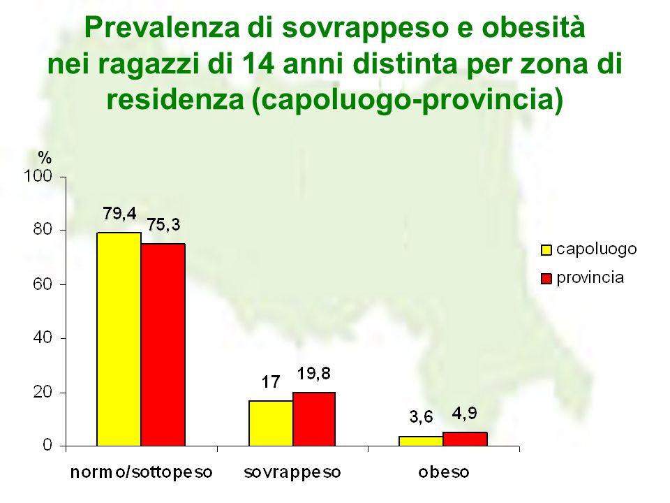 Prevalenza di sovrappeso e obesità nei ragazzi di 14 anni distinta per zona di residenza (capoluogo-provincia) %