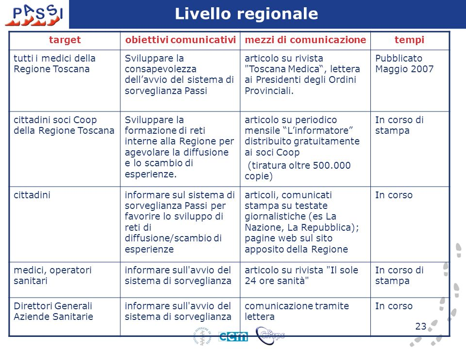23 targetobiettivi comunicativimezzi di comunicazionetempi tutti i medici della Regione Toscana Sviluppare la consapevolezza dellavvio del sistema di