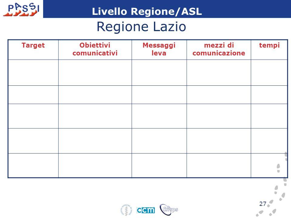 27 TargetObiettivi comunicativi Messaggi leva mezzi di comunicazione tempi Livello Regione/ASL Regione Lazio