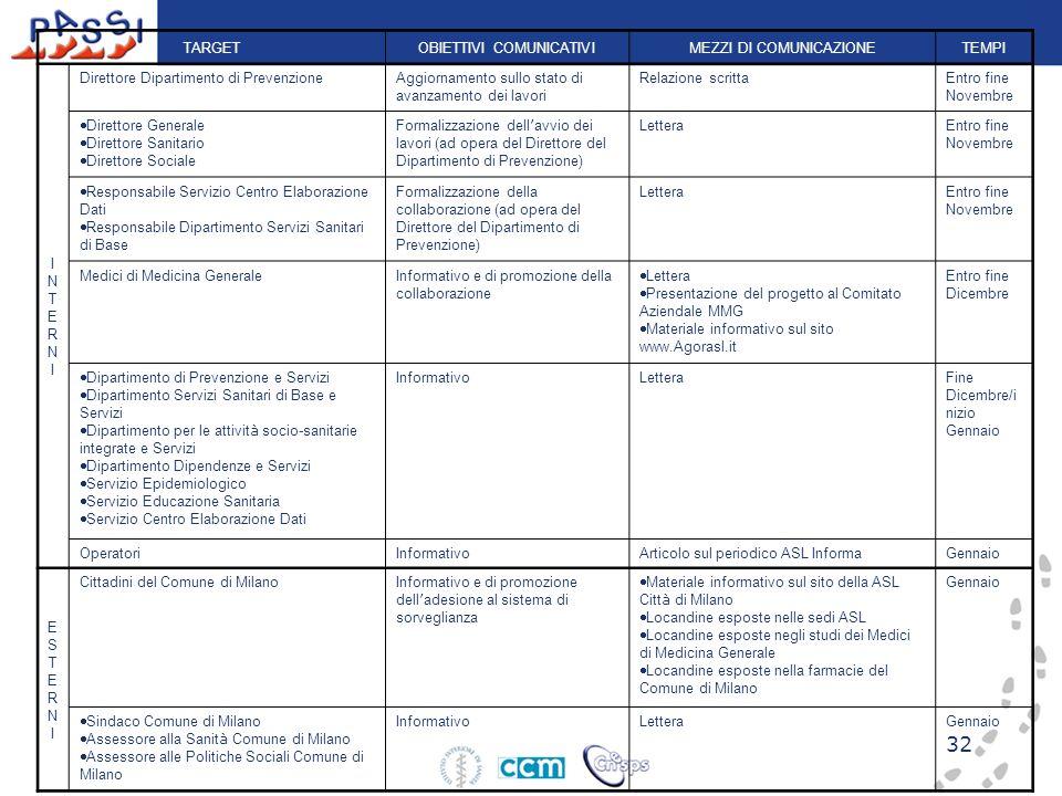 32 TARGETOBIETTIVI COMUNICATIVIMEZZI DI COMUNICAZIONETEMPI INTERNIINTERNI Direttore Dipartimento di PrevenzioneAggiornamento sullo stato di avanzament