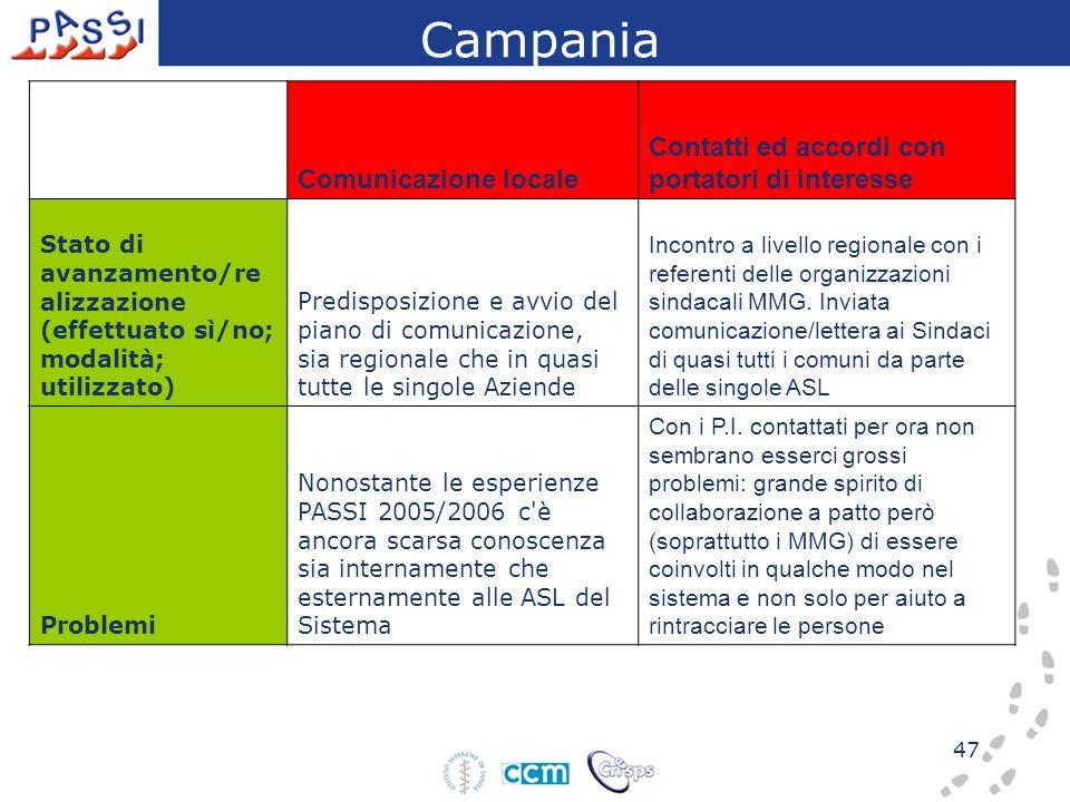 47 Comunicazione locale Contatti ed accordi con portatori di interesse Stato di avanzamento/re alizzazione (effettuato sì/no; modalità; utilizzato) Pr