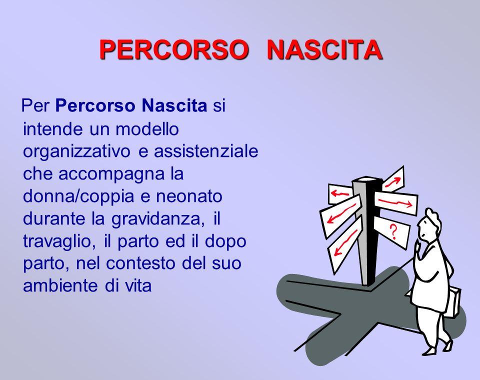 PERCORSO NASCITA Per Percorso Nascita si intende un modello organizzativo e assistenziale che accompagna la donna/coppia e neonato durante la gravidan