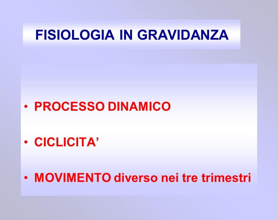 FISIOLOGIA IN GRAVIDANZA PROCESSO DINAMICO CICLICITA MOVIMENTO diverso nei tre trimestri