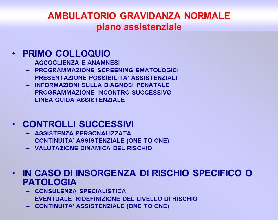 PRIMO COLLOQUIO –ACCOGLIENZA E ANAMNESI –PROGRAMMAZIONE SCREENING EMATOLOGICI –PRESENTAZIONE POSSIBILITA ASSISTENZIALI –INFORMAZIONI SULLA DIAGNOSI PE