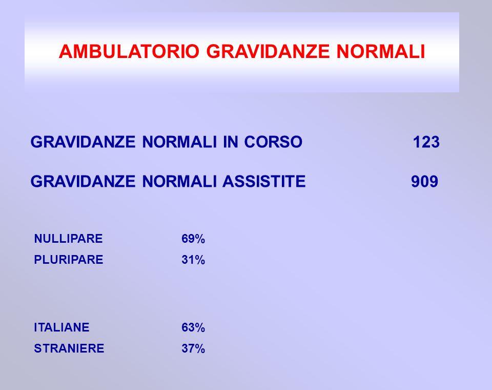 AMBULATORIO GRAVIDANZE NORMALI GRAVIDANZE NORMALI IN CORSO 123 GRAVIDANZE NORMALI ASSISTITE 909 NULLIPARE 69% PLURIPARE 31% ITALIANE63% STRANIERE37%