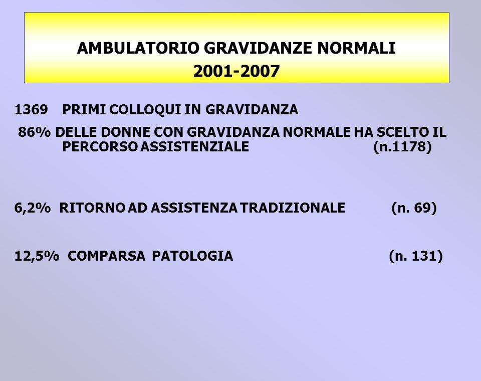 AMBULATORIO GRAVIDANZE NORMALI 2001-2007 1369 PRIMI COLLOQUI IN GRAVIDANZA 86% DELLE DONNE CON GRAVIDANZA NORMALE HA SCELTO IL PERCORSO ASSISTENZIALE