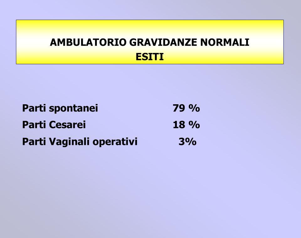 Parti spontanei79 % Parti Cesarei18 % Parti Vaginali operativi 3% AMBULATORIO GRAVIDANZE NORMALI ESITI