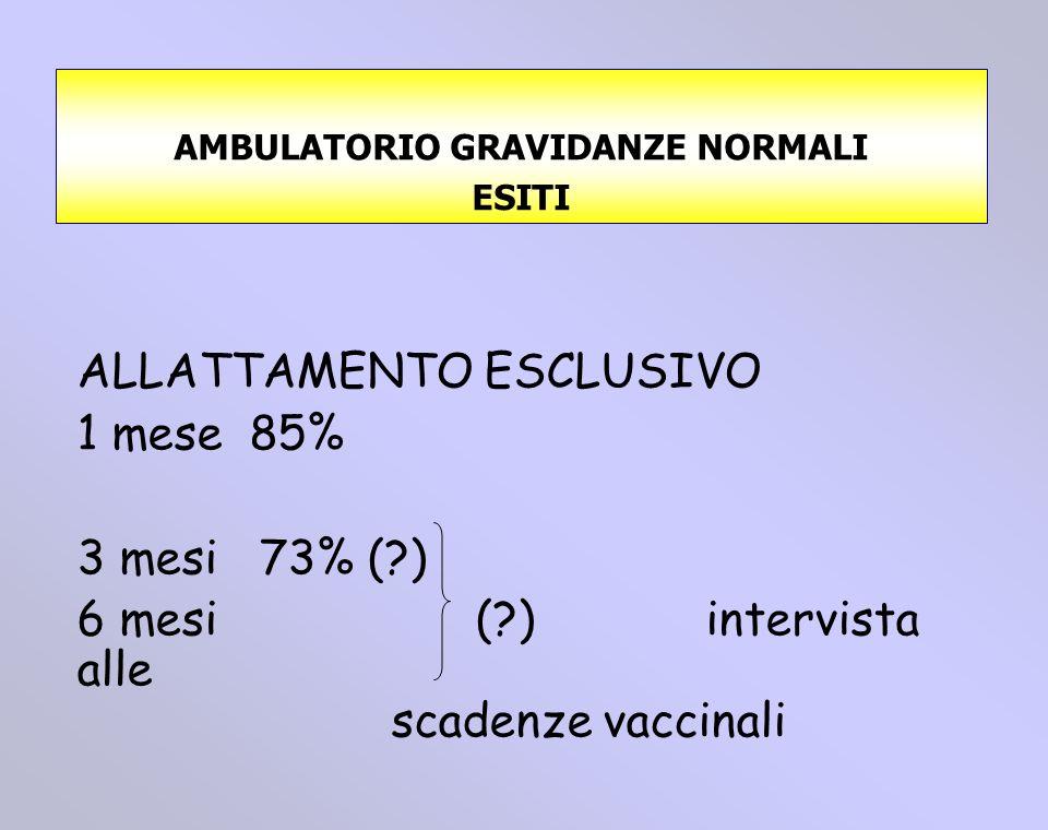 ALLATTAMENTO ESCLUSIVO 1 mese 85% 3 mesi 73% (?) 6 mesi (?)intervista alle scadenze vaccinali AMBULATORIO GRAVIDANZE NORMALI ESITI