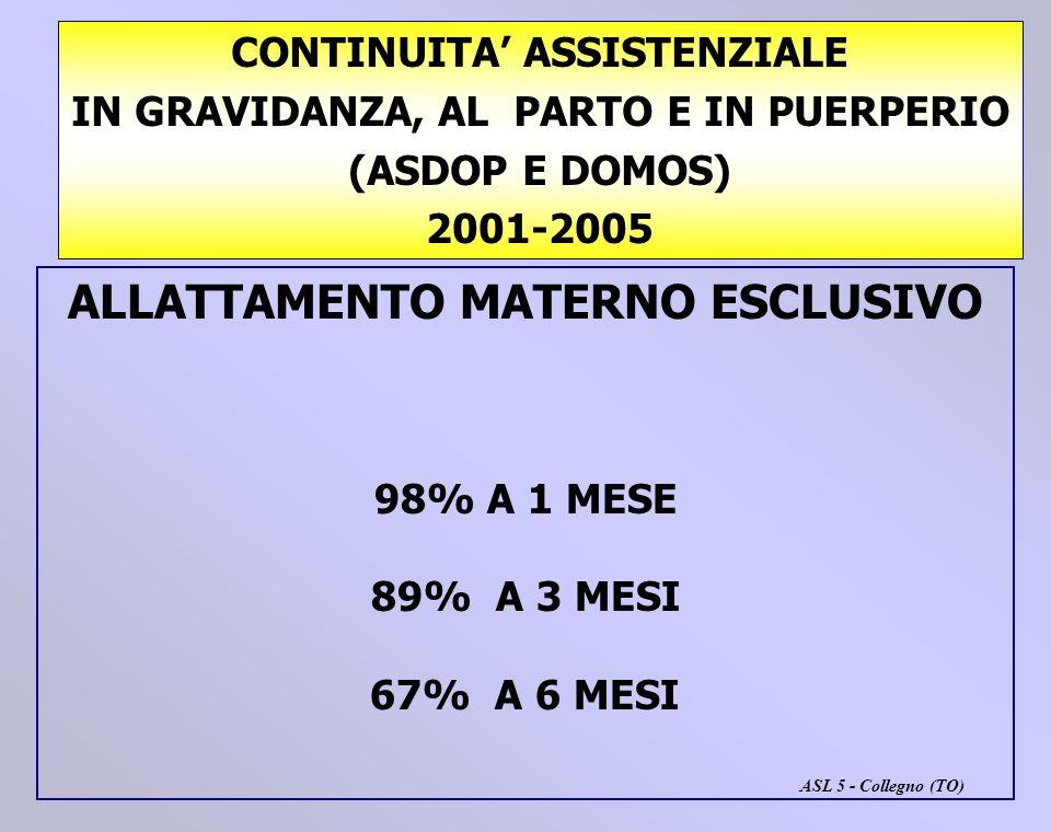CONTINUITA ASSISTENZIALE IN GRAVIDANZA, AL PARTO E IN PUERPERIO (ASDOP E DOMOS) 2001-2005 ALLATTAMENTO MATERNO ESCLUSIVO 98% A 1 MESE 89% A 3 MESI 67%