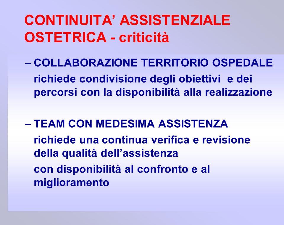 –COLLABORAZIONE TERRITORIO OSPEDALE richiede condivisione degli obiettivi e dei percorsi con la disponibilità alla realizzazione –TEAM CON MEDESIMA AS