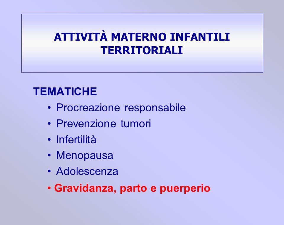 TEMATICHE Procreazione responsabile Prevenzione tumori Infertilità Menopausa Adolescenza ATTIVITÀ MATERNO INFANTILI TERRITORIALI Gravidanza, parto e p