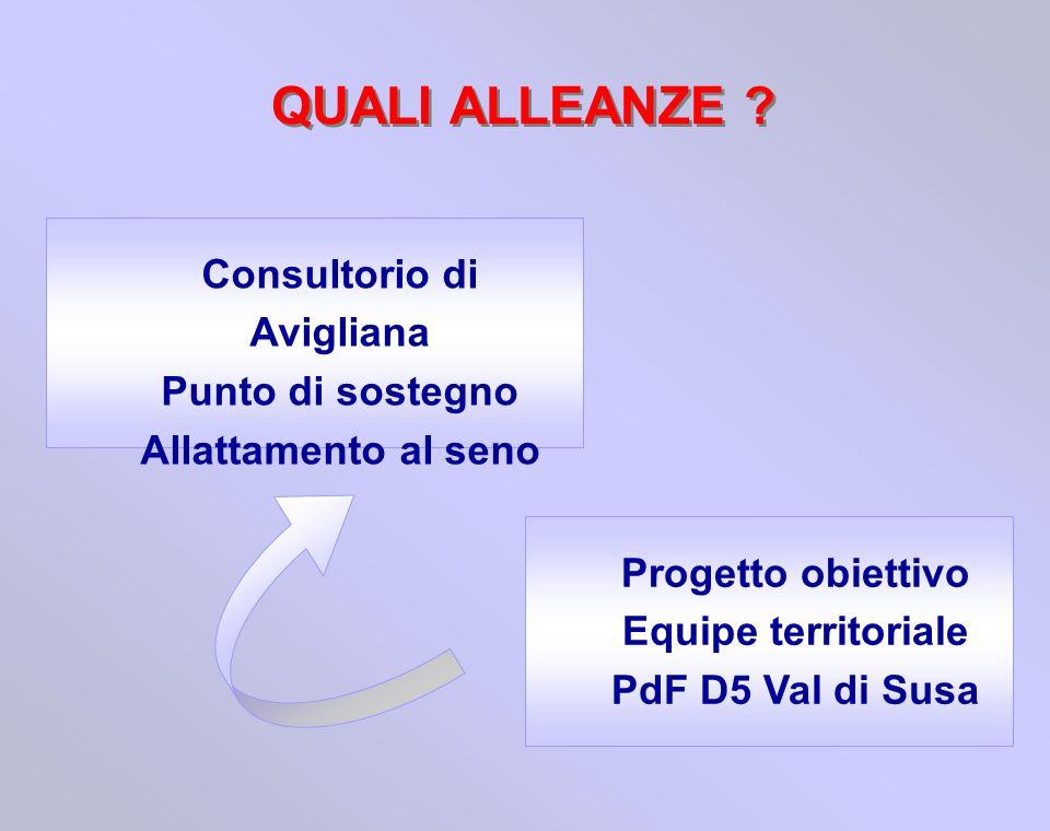 QUALI ALLEANZE ? Consultorio di Avigliana Punto di sostegno Allattamento al seno Progetto obiettivo Equipe territoriale PdF D5 Val di Susa