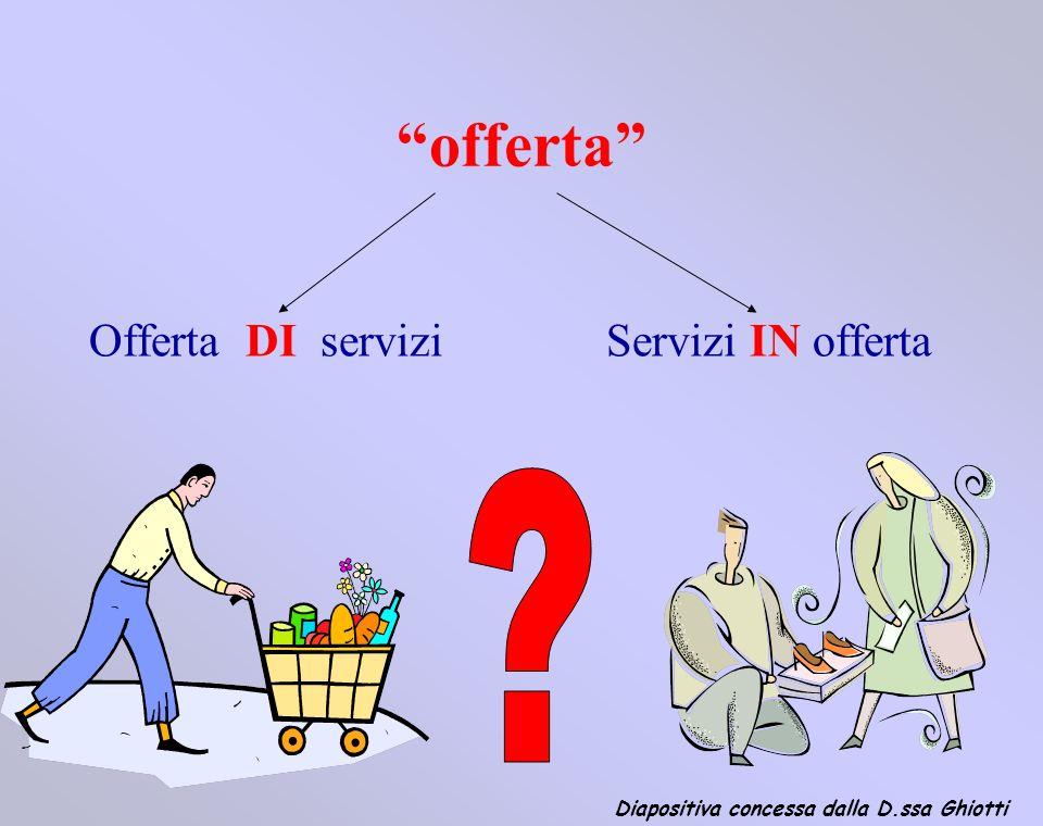 OFFERTA DI SERVIZI Diapositiva concessa dalla D.ssa Ghiotti