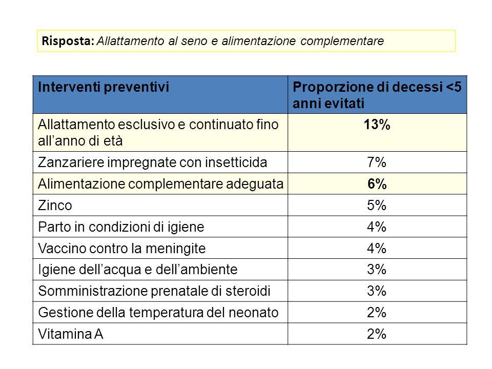 Interventi preventiviProporzione di decessi <5 anni evitati Allattamento esclusivo e continuato fino allanno di età 13% Zanzariere impregnate con inse