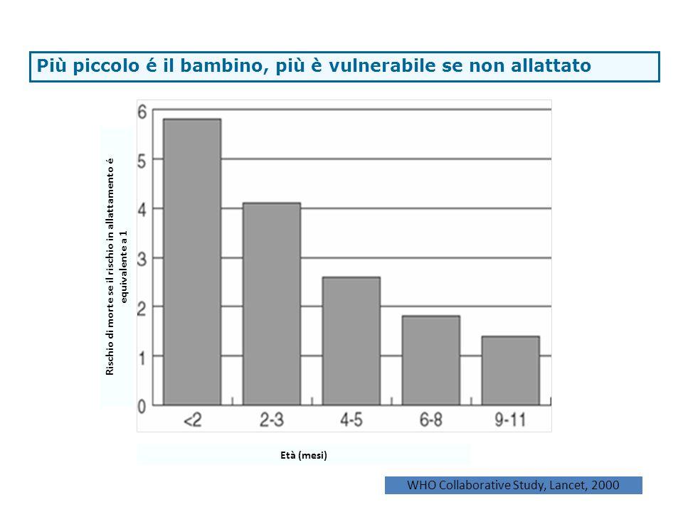 Età (mesi) The younger the infant, the more vulnerable Rischio di morte se il rischio in allattamento é equivalente a 1 WHO Collaborative Study, Lance