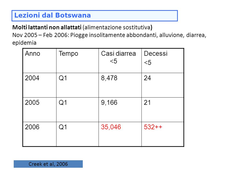 Molti lattanti non allattati (alimentazione sostitutiva) Nov 2005 – Feb 2006: Piogge insolitamente abbondanti, alluvione, diarrea, epidemia AnnoTempoC