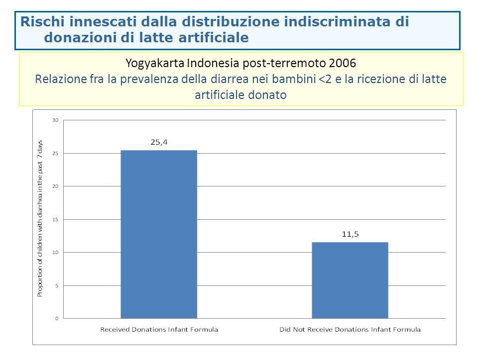 Rischi innescati dalla distribuzione indiscriminata di donazioni di latte artificiale Yogyakarta Indonesia post-terremoto 2006 Relazione fra la preval