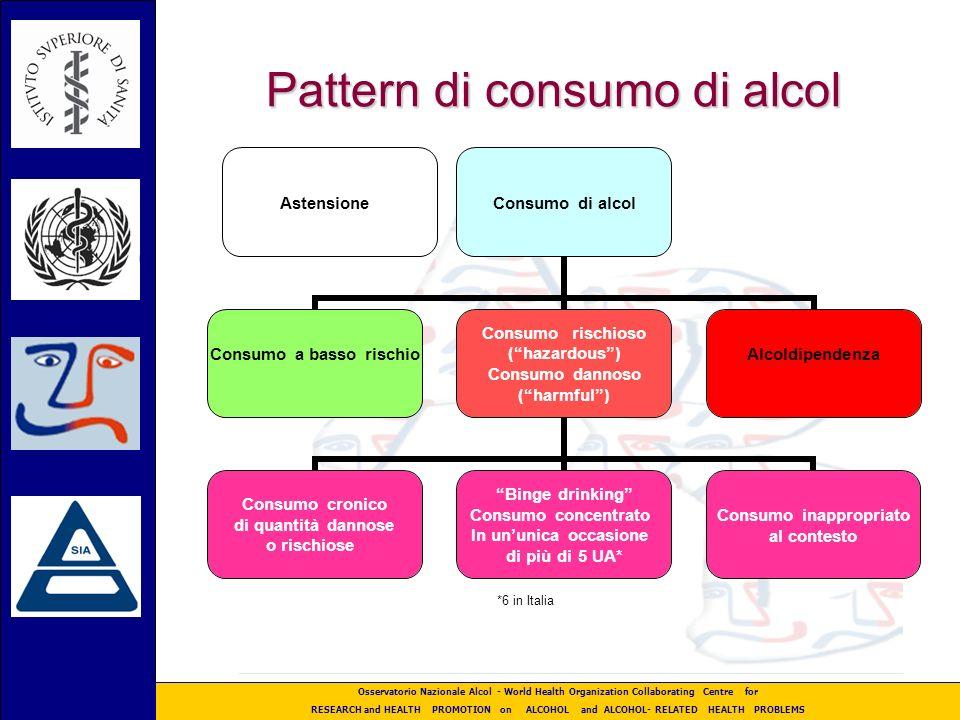 Osservatorio Nazionale Alcol - World Health Organization Collaborating Centre for RESEARCH and HEALTH PROMOTION on ALCOHOL and ALCOHOL- RELATED HEALTH PROBLEMS Alcoldipendenti in carico ai Servizi +187 % in dieci anni,; + 9,6 % tra 2005 e 2006 solo il 23 % del personale è completamente addetto ai servizi Anno Maschi Femmine TOTALI N.