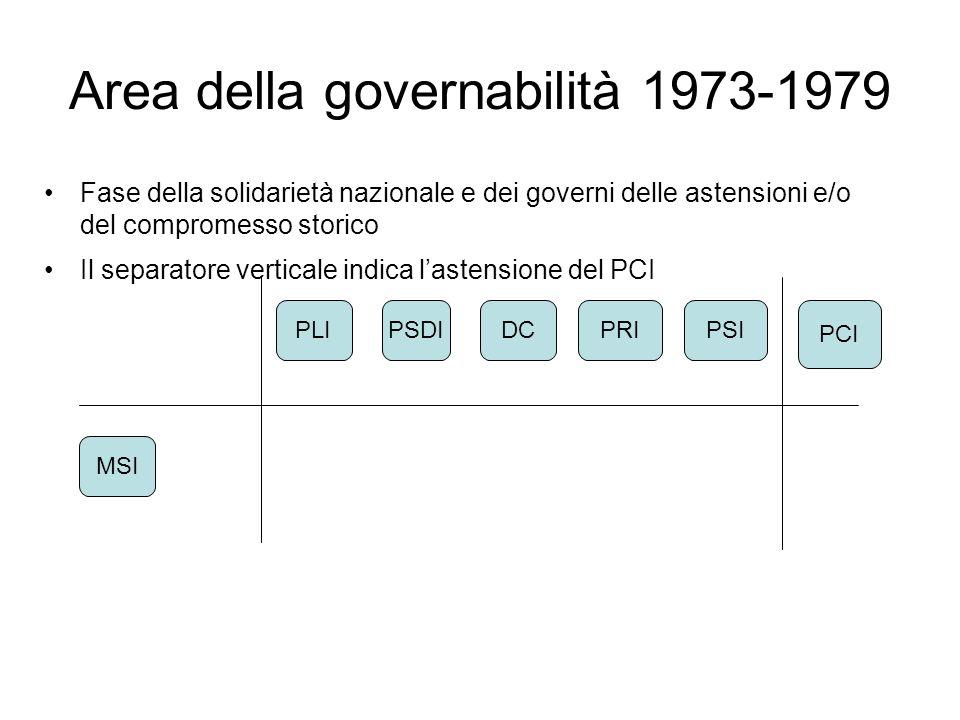 Area della governabilità 1973-1979 Fase della solidarietà nazionale e dei governi delle astensioni e/o del compromesso storico Il separatore verticale