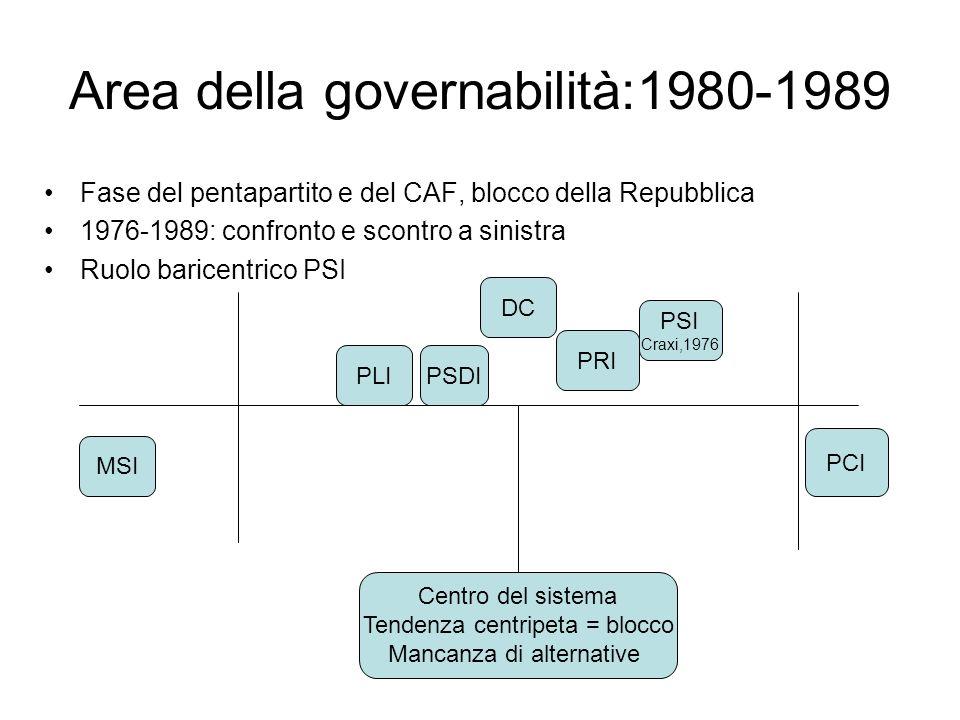Area della governabilità:1980-1989 Fase del pentapartito e del CAF, blocco della Repubblica 1976-1989: confronto e scontro a sinistra Ruolo baricentri