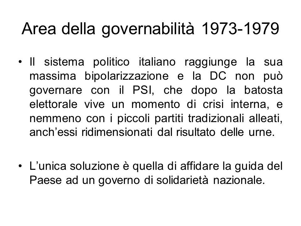 Area della governabilità 1973-1979 Il sistema politico italiano raggiunge la sua massima bipolarizzazione e la DC non può governare con il PSI, che do