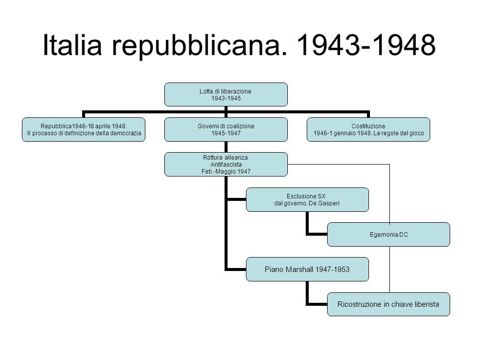 Italia repubblicana. 1943-1948 Lotta di liberazione 1943-1945 Repubblica1946-18 aprile 1948. Il processo di definizione della democrazia Governi di co