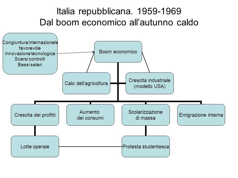 Italia repubblicana. 1959-1969 Dal boom economico allautunno caldo Congiuntura internazionale favorevole Innovazione tecnologica Scarsi controlli Bass