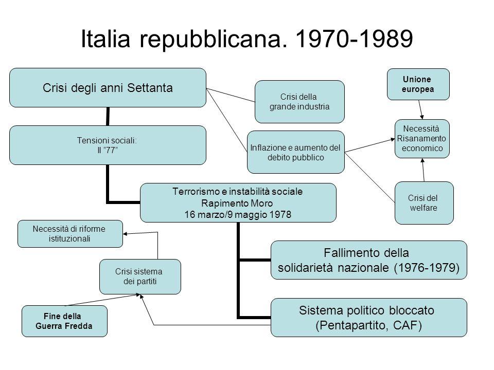 Italia repubblicana. 1970-1989 Crisi degli anni Settanta Tensioni sociali: Il 77 Terrorismo e instabilità sociale Rapimento Moro 16 marzo/9 maggio 197