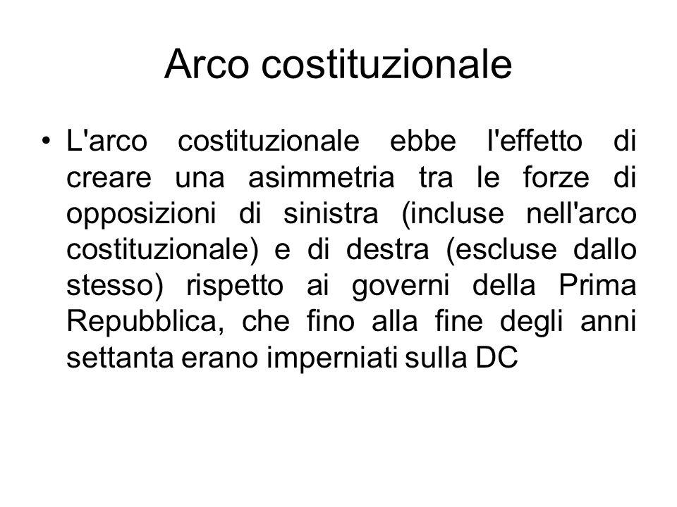 Arco costituzionale L'arco costituzionale ebbe l'effetto di creare una asimmetria tra le forze di opposizioni di sinistra (incluse nell'arco costituzi