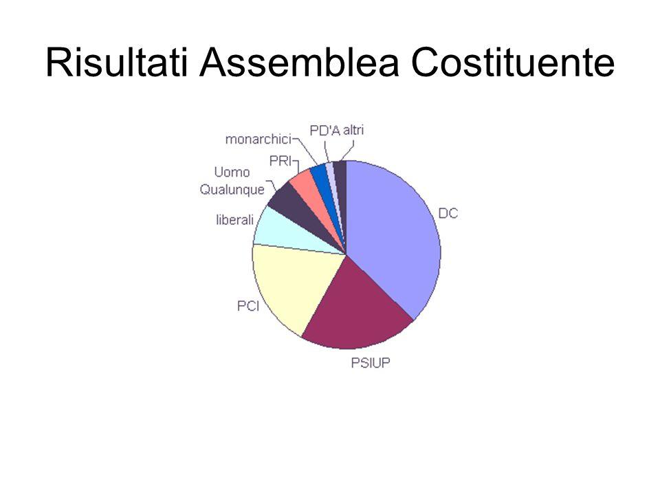 Risultati Assemblea Costituente