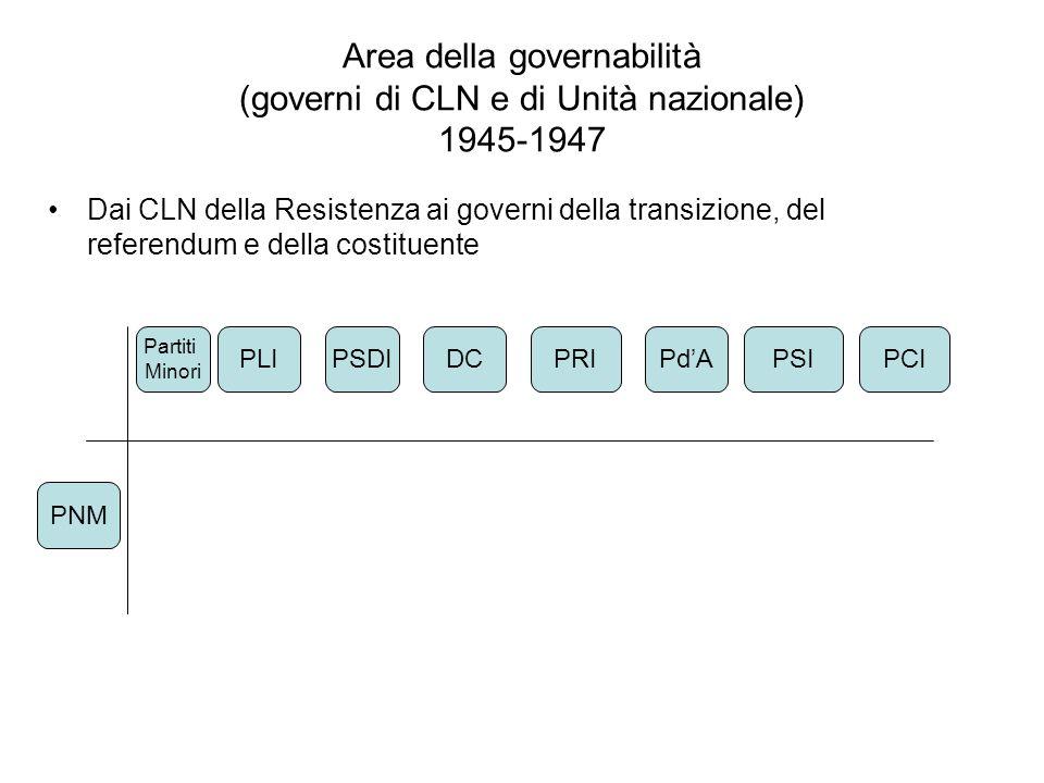 Area della governabilità 1948-1959 Centrismo (pre e post De Gasperi) DC PCI PSI (1956) PRIPSDIPLI MSIPNM