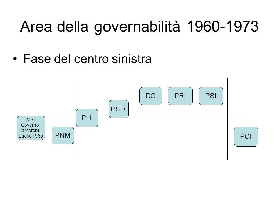 Area della governabilità 1973-1979 Fase della solidarietà nazionale e dei governi delle astensioni e/o del compromesso storico Il separatore verticale indica lastensione del PCI DC PCI PSIPRIPSDIPLI MSI