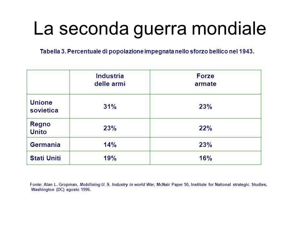 La seconda guerra mondiale Tabella 3. Percentuale di popolazione impegnata nello sforzo bellico nel 1943. Industria delle armi Forze armate Unione sov