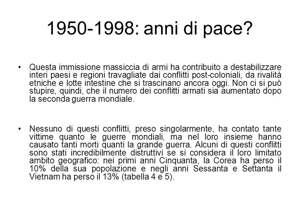 1950-1998: anni di pace? Questa immissione massiccia di armi ha contribuito a destabilizzare interi paesi e regioni travagliate dai conflitti post-col