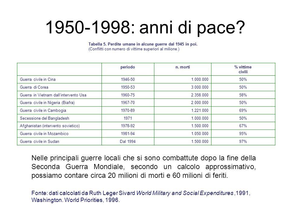 1950-1998: anni di pace? Tabella 5. Perdite umane in alcune guerre dal 1945 in poi. (Conflitti con numero di vittime superiori al milione.) periodon.