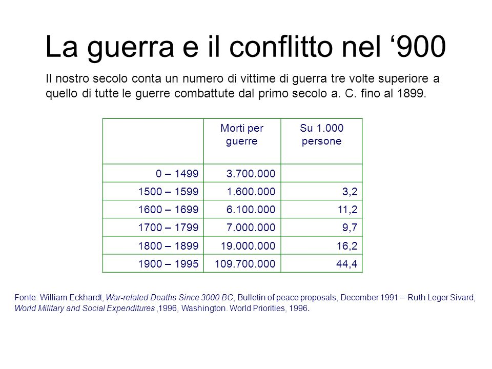 La guerra e il conflitto nel 900 Morti per guerre Su 1.000 persone 0 – 14993.700.000 1500 – 15991.600.0003,2 1600 – 16996.100.00011,2 1700 – 17997.000