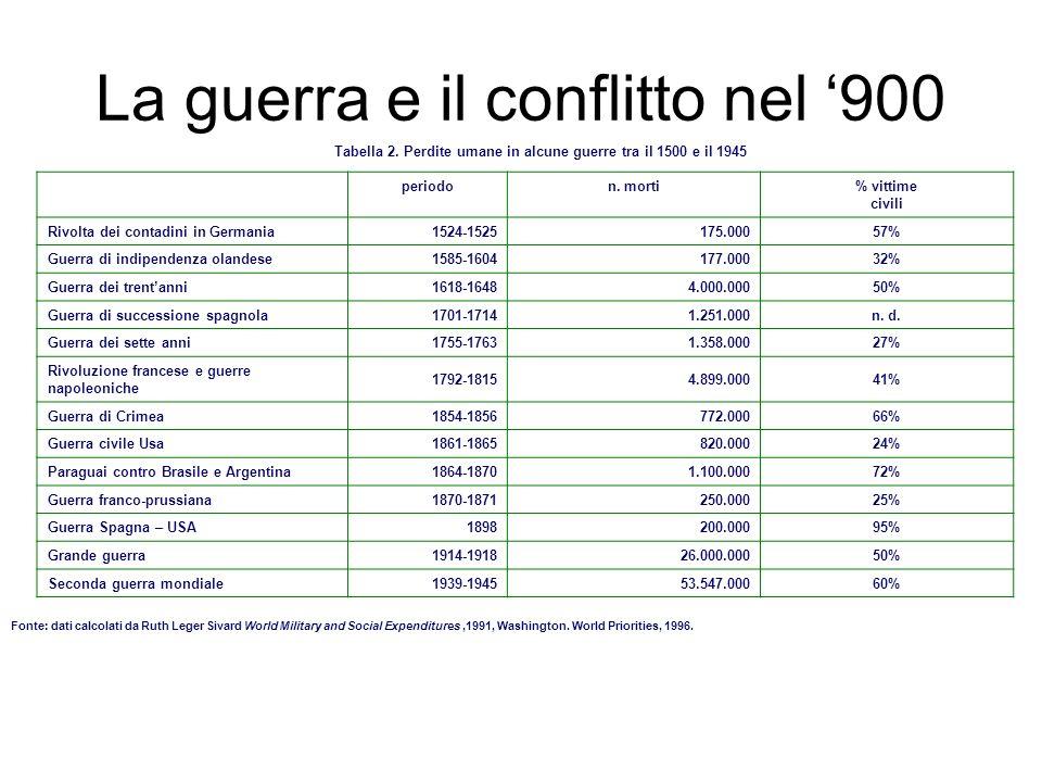 La guerra e il conflitto nel 900 Tabella 2. Perdite umane in alcune guerre tra il 1500 e il 1945 periodon. morti% vittime civili Rivolta dei contadini